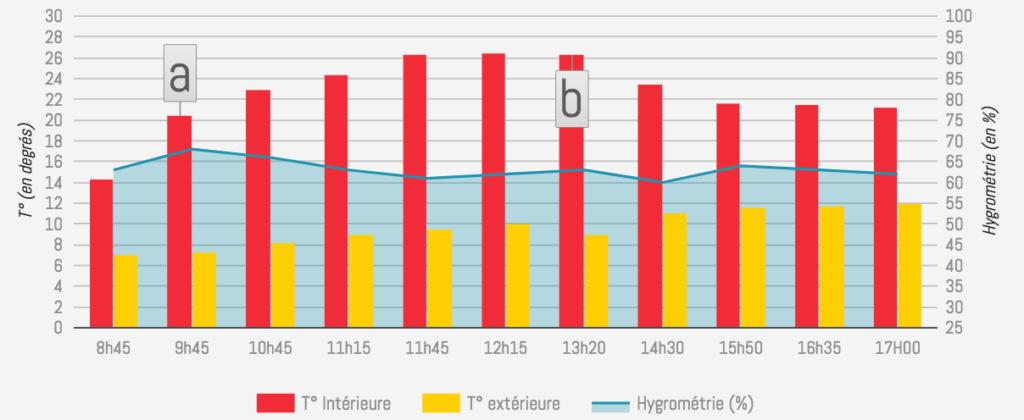 Test de chauffe brûleur de 1.8l par 3.5kw